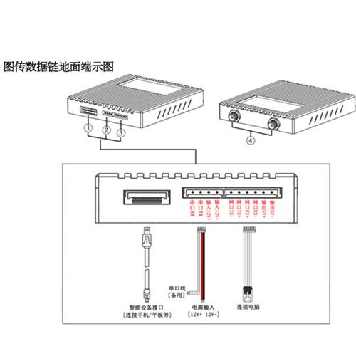 Figure number one data link 2 km network port image transmission / network image transmission system ZYX-T2C-2